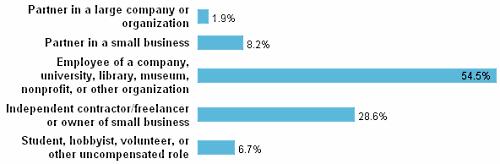 Webデベロッパー、Webデザイナーとはどんな人たちか? A List Apartの調査結果 - Publickey