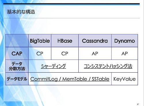 BigTable、HBase、Cassandra、Dynamoの4つの代表的なNoSQLデータベースの違い