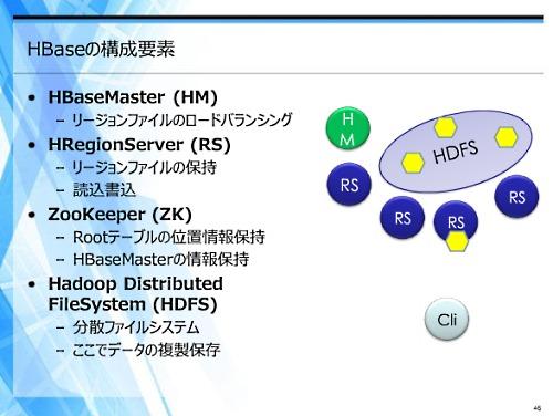 HBaseがどのような要素で構成されているか