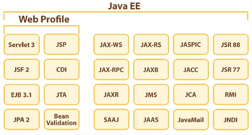 Java EEのWeb Profile