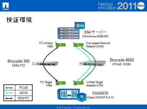 FCoEと10GbE+iSCSIはどちらが速いか? 検証環境