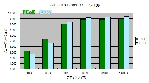 FCoEとiSCSIの比較結果 その1