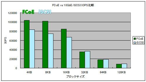 FCoEとiSCSIの比較結果 その2