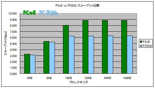 8Gb Fibre ChannelとFCoEの実行速度の比較 その1