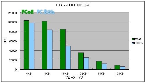 8Gb Fibre ChannelとFCoEの実行速度の比較 その2
