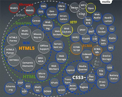HTML5を中心とした「Web標準」が...