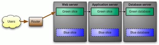 Blue Green Deployment
