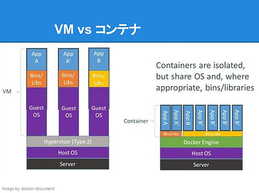 Dockerの基礎 VM vs コンテナ