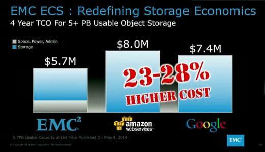 Emc、「クラウドのストレージより安価」なエクサバイトクラスのストレージ機器「emc Elastic Cloud