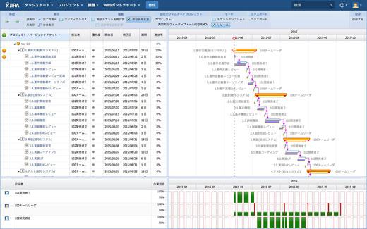 リックソフトのWBSガントチャート for JIRA