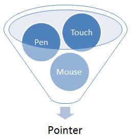 W3C、マウス、タッチ、ペン入力などを同一コードで統合的に扱える「Pointer Event」を勧告に。しかしChromeは実装しない方針